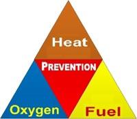 Fire Prevention Triangle